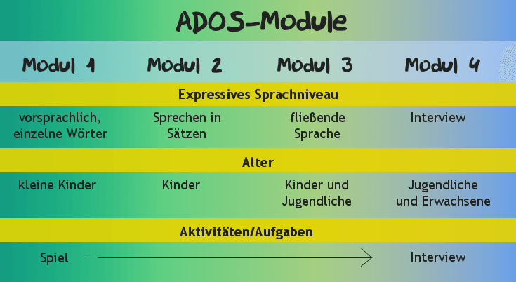 ADOS-Test zur Autismus-Diagnostik